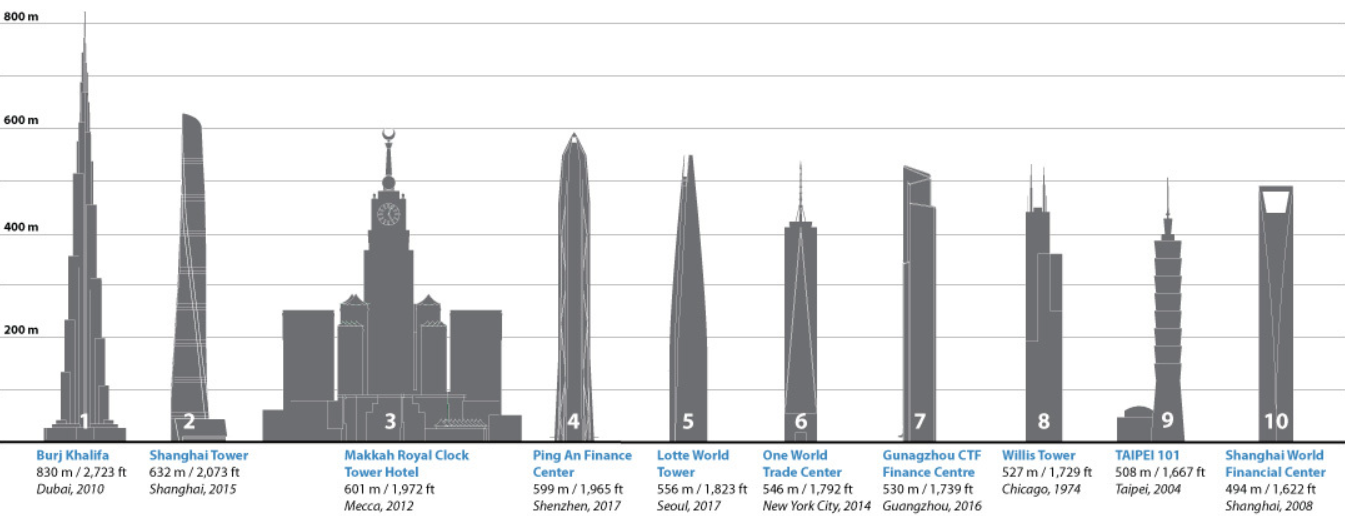 Skyscrapers Ranking