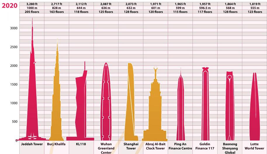skyscrapers-share