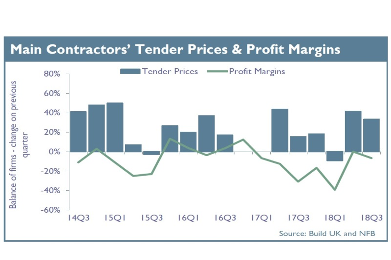 Main Contractor´s Tender Prices & Profit Margins. Source: Build UK and NFB