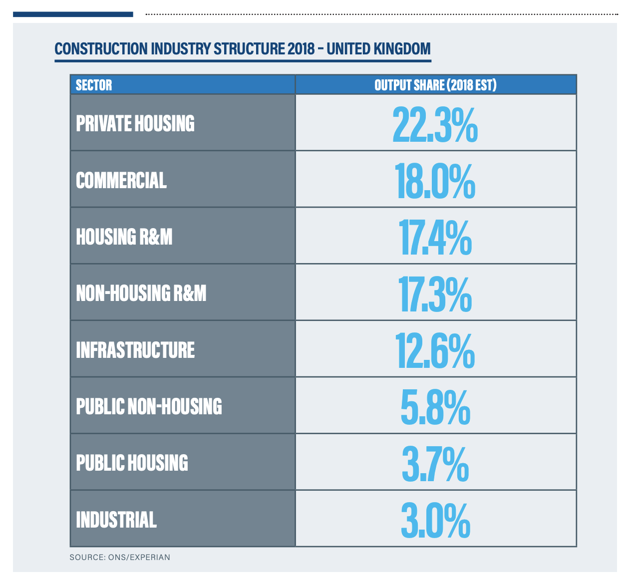 CITB and Experian Research: The UK's fastest growing construction